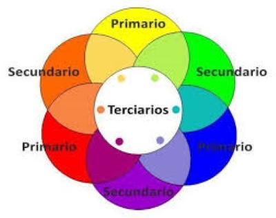 Mezclar colores tabla de mezclado